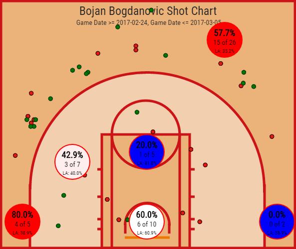 Bojan Bogdanovic (1)