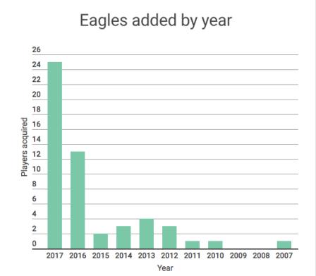 eagleschart2