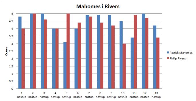 mahomes rivers usporedba