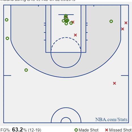 bogdanovic shot charts vs clippers