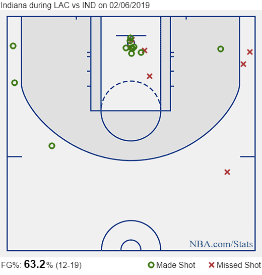 bogdanovic shot charts vs clippers