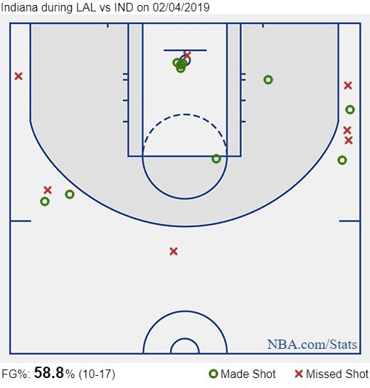 bogdanovic shot charts vs lakers